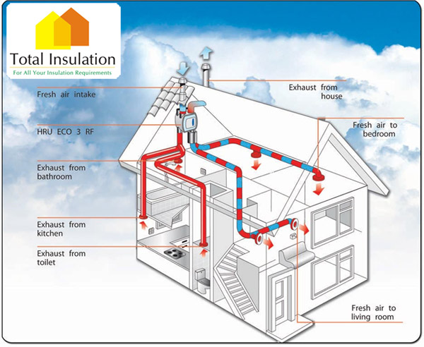 Heat Recovery Ventilation Reduce Heating Bills Save